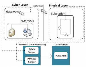 Figure 2: Smart Grid Architecture