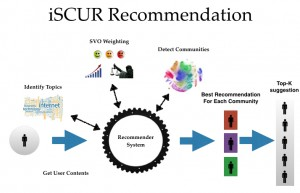 iScurRecommendation