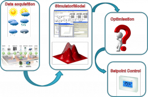 optimization_process